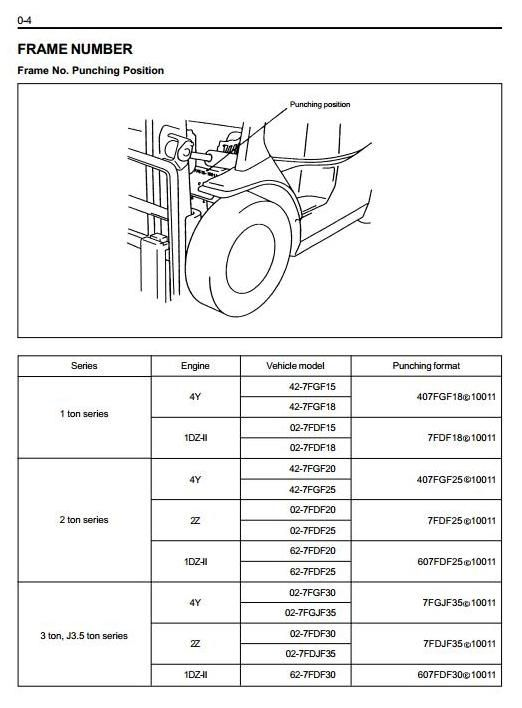 toyota fork truck 7fdf15 7fdf18 7fdf20 7fdf25 7fdf30 7fdj35 original illustrated factory workshop service manual for toyota diesel forklift truck type 7fdf and options