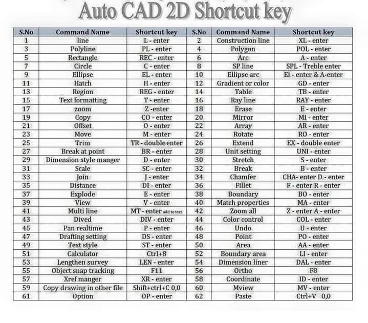 autocad shortcut key keyboard shortcuts pinterest