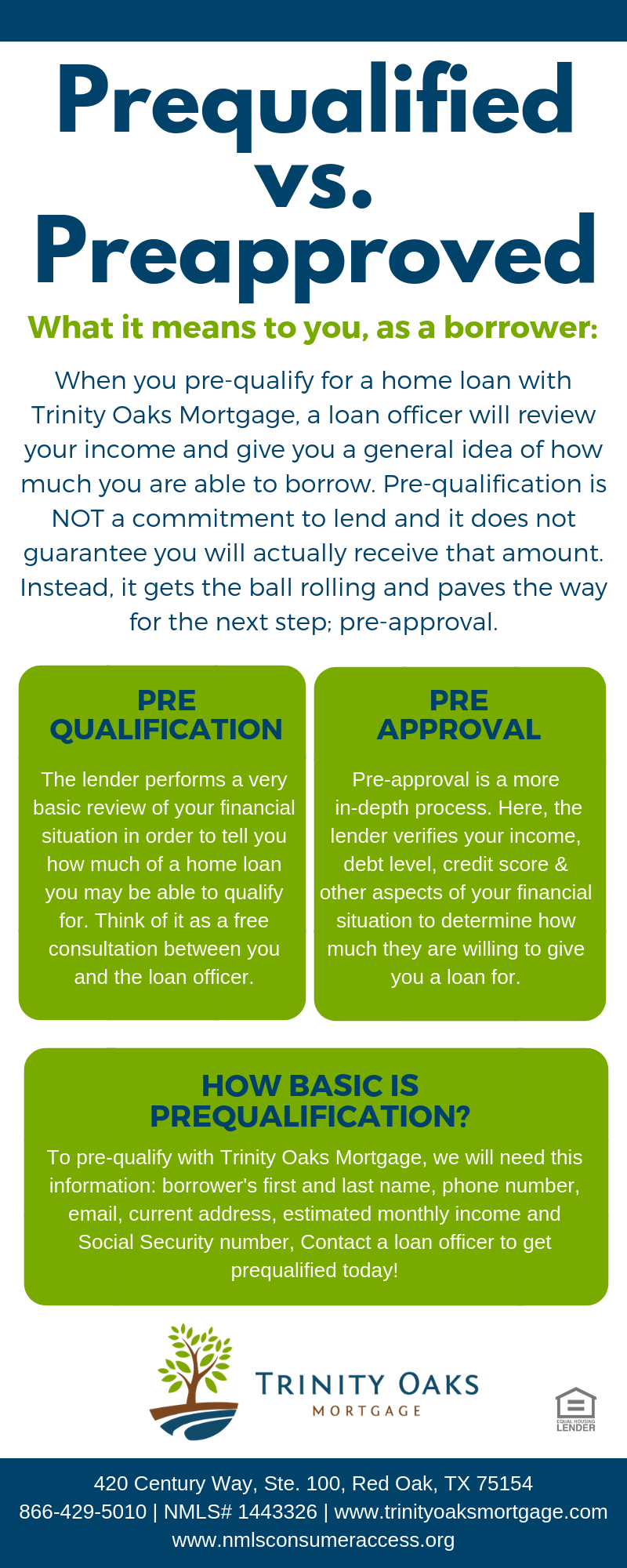 The Difference In Being Prequalified Vs Preapproved For A Mortgage Preapproval Mortgage Home Buying