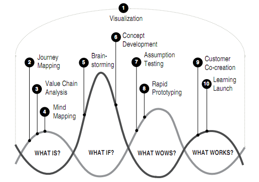 Designing for Growth, the model: what is, what if, what wows and what works.