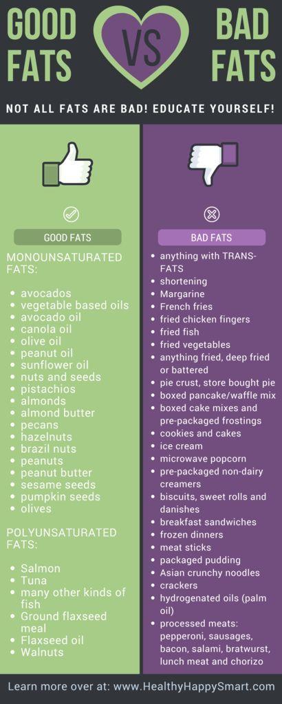 Good fats vs Bad Fats. Educate yourself on healthy fats vs ...