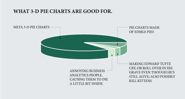 What D Pie Charts Are Good For  Via HttpBitLyEpinner  R
