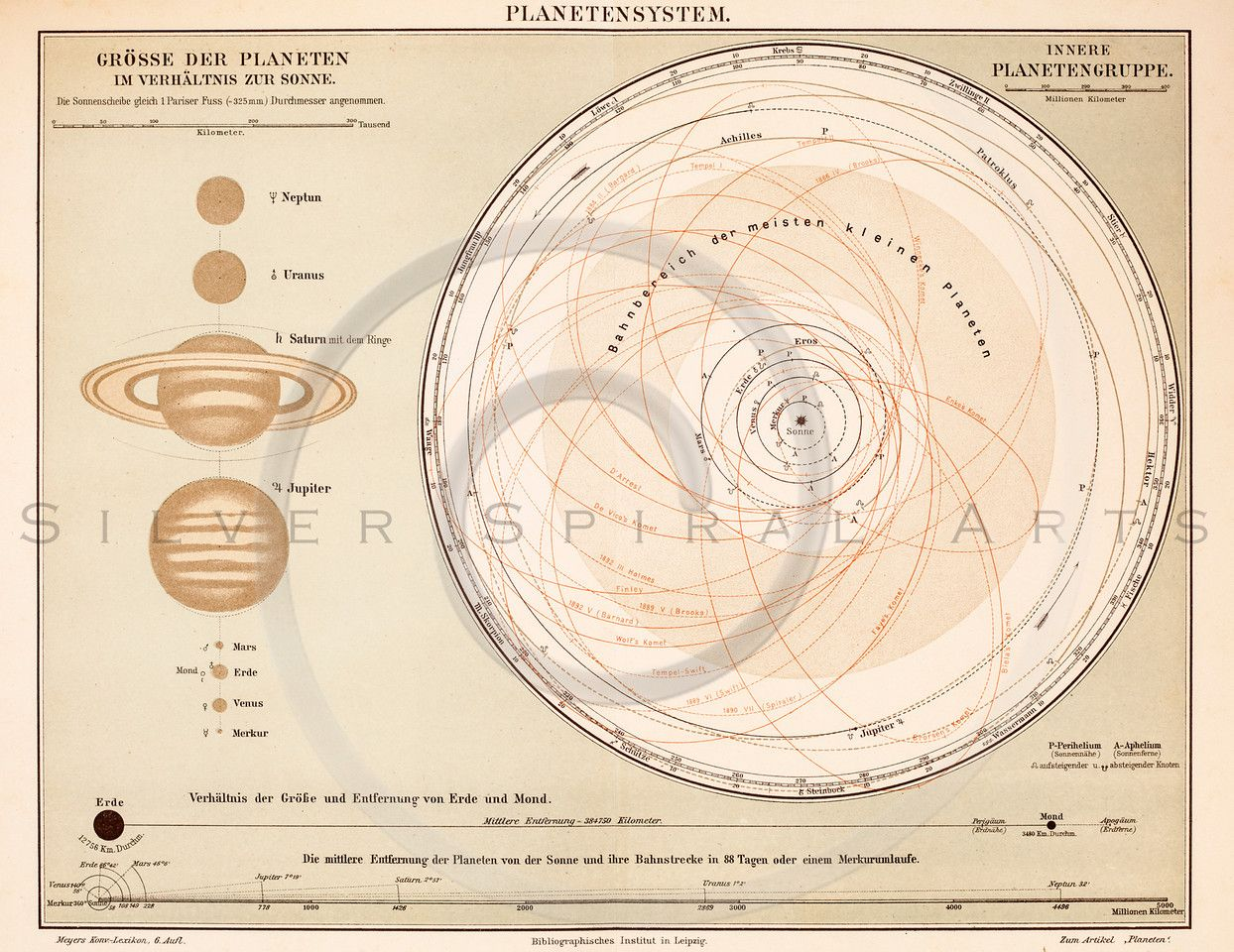 Vintage Illustration Of Solar System Diagram From Meyers In The Space Antique Digital Download Old Print Planet Stars Constellations Science Astrology