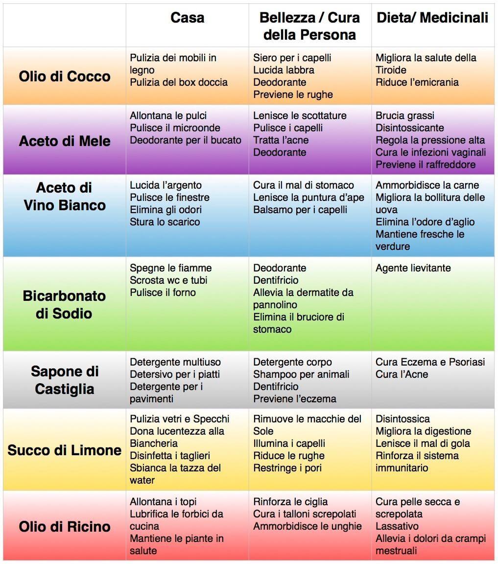 72 Modi Per Usare I Prodotti Naturali Che Hai In Casa Per