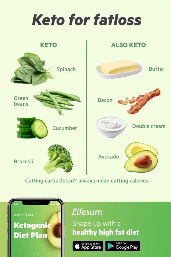 Keto Diet Meal Plan For Muscle Gain #30DayKetoDietMealPlan ...