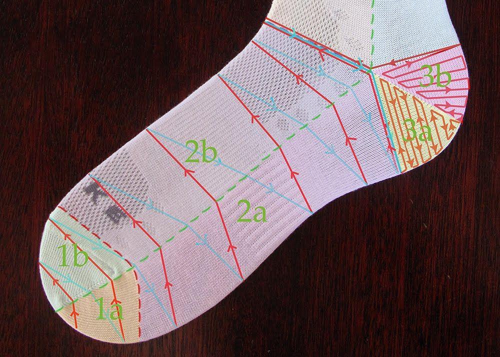 Heidi Bears: Anatomy of a Sock