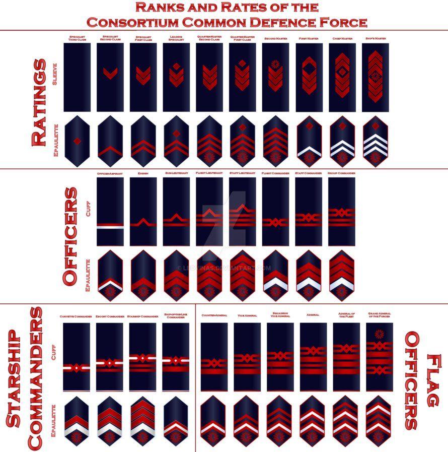 Sci Fi Consortium Common Defence Force Ranks By Leovinas Military Ranks Defence Force Military Insignia