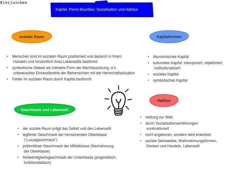Bourdieu Sozialer Raum Und Habitus Bildung Soziale Arbeit Erziehung
