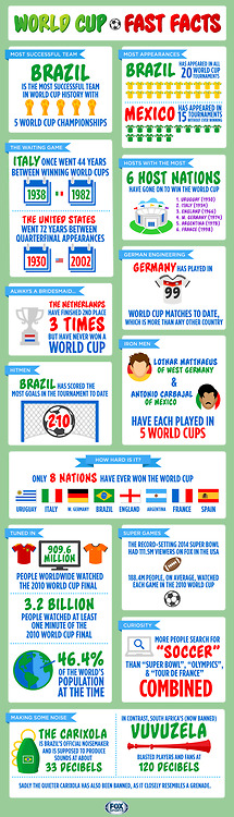 Quick World Cup Facts World Cup World Cup Match Soccer World Cup 2018