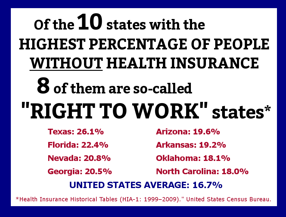 Pin by Ann Green on War on the Poor Right to work states