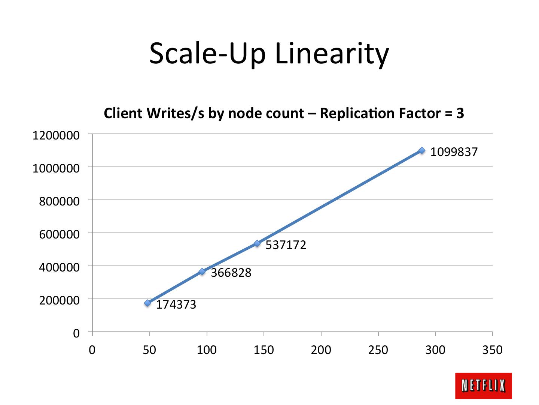 Benchmarking Cassandra Scalability on AWS Cassandra
