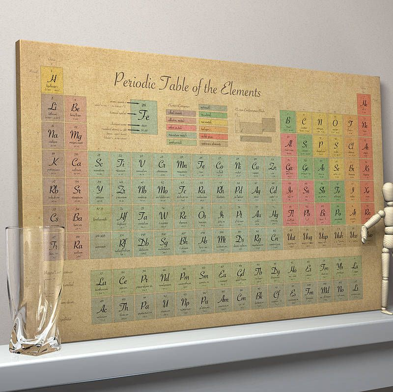 Periodic Table Of Chemical Elements Art Print | Periodic Table, Living  Rooms And Room