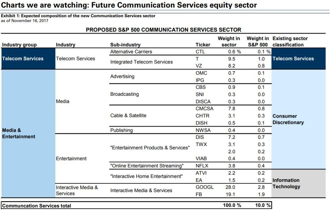 Tech Etf Investors Will Get More Apple Following Index Technology Wallpaper Tech Stocks Tech