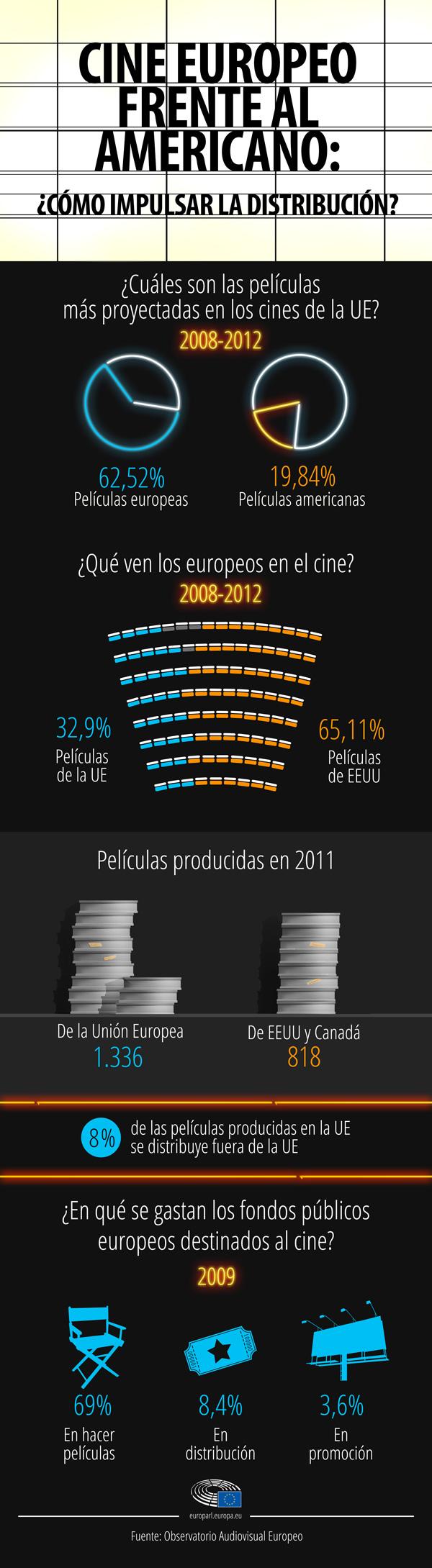 Cine europeo frente al americano. Uno de los grandes retos del cine europeo es ampliar su público que, con frecuencia, se limita a la distribución de cada película en su propio país. La industria cinematográfica europea tiene una repercusión destacada en la vida cultural europea, en el empleo y en la economía.