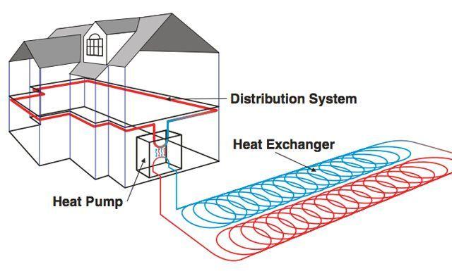ground source heat diagram wiring diagram News to Go 2 Pinterest