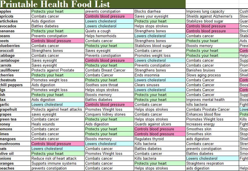 photo relating to Printable Fiber Chart titled Printable Substantial Fiber Foods Listing Unique Excel Template