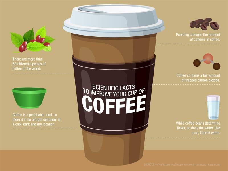 #Café