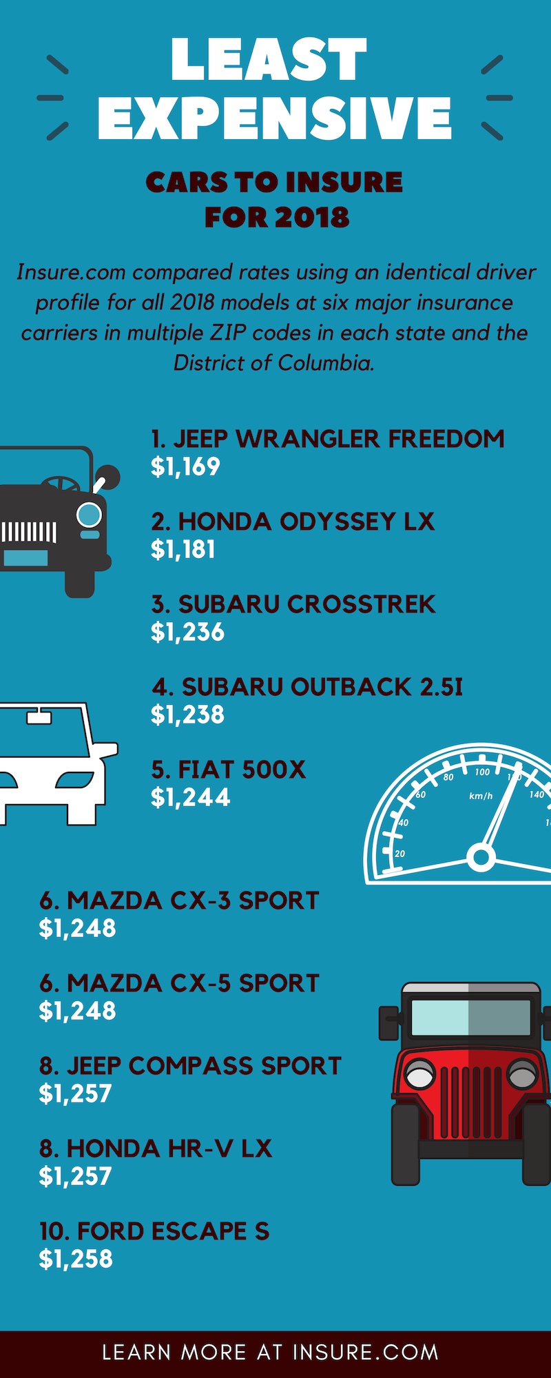 Most and least expensive vehicles to insure for 2019 Car
