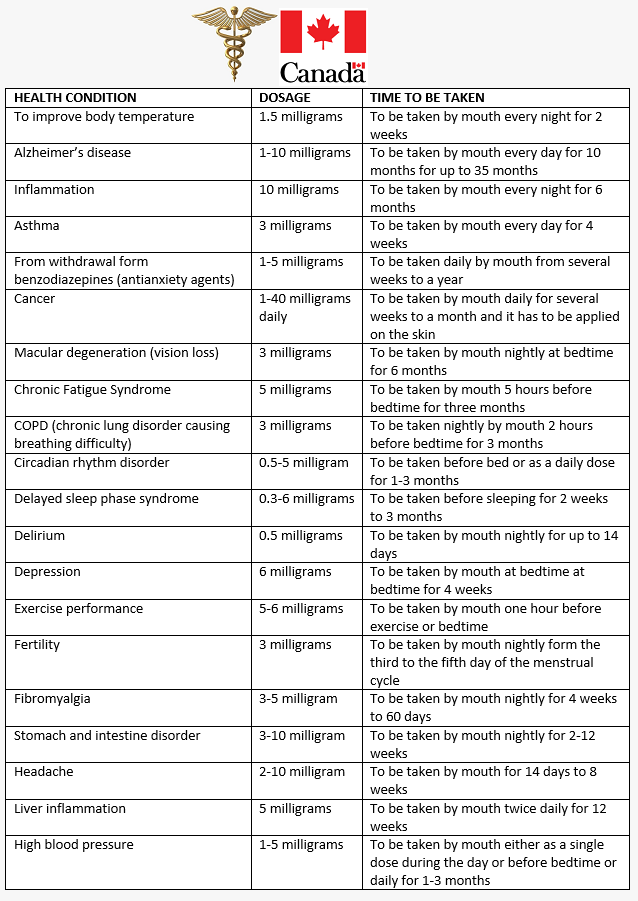 If you follow any of the basic melatonin dose chart by weight and