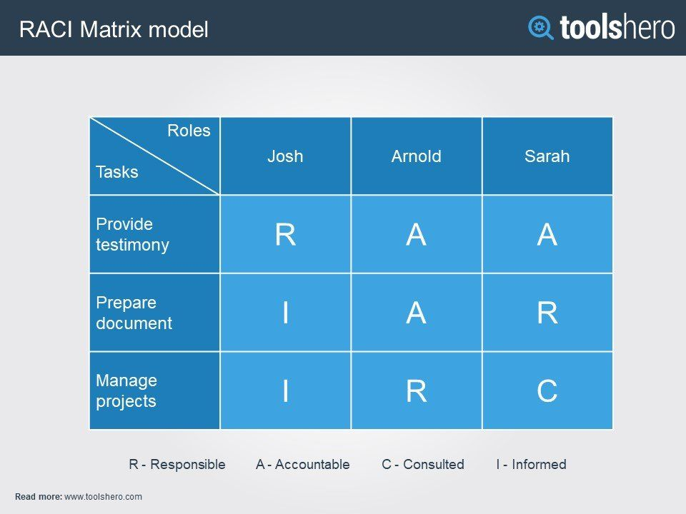 Raci Matrix Stakeholder Management Matrix Project R