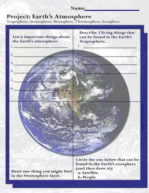 earth 39 s atmosphere layers for kids homeschool and crafty ideas earth 39 s atmosphere layers. Black Bedroom Furniture Sets. Home Design Ideas