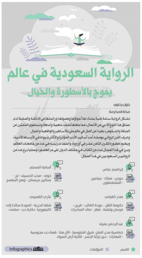إنفوجرافيك الرواية السعودية في عالم يموج بالأسطورة والخيال رواية اسطورة خيال السعودية صحيفةـمكة In 2021 Infographic Books Words