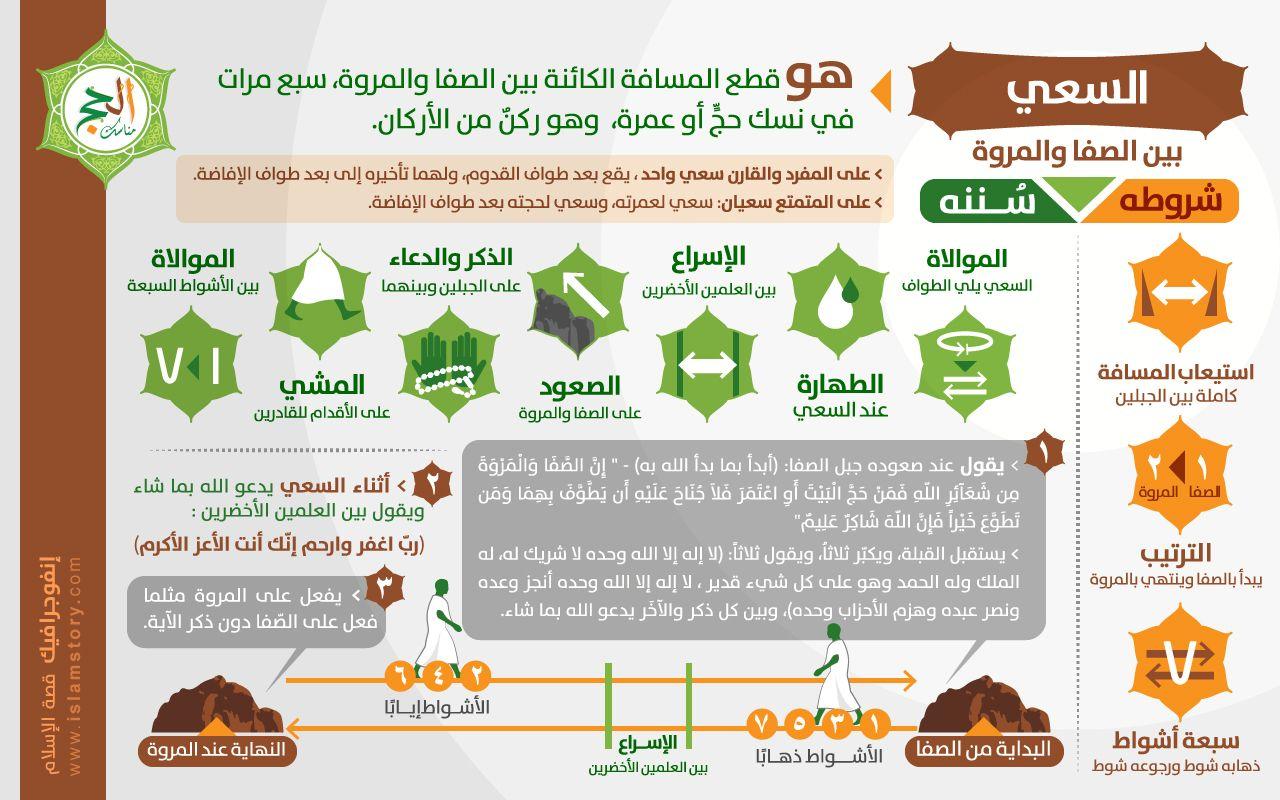 انفوجرافيك السعي ابداعاتكم إنفوجرافيك موقع قصة الإسلام إشراف د راغب السرجاني Islamic Posters Islam Arabi