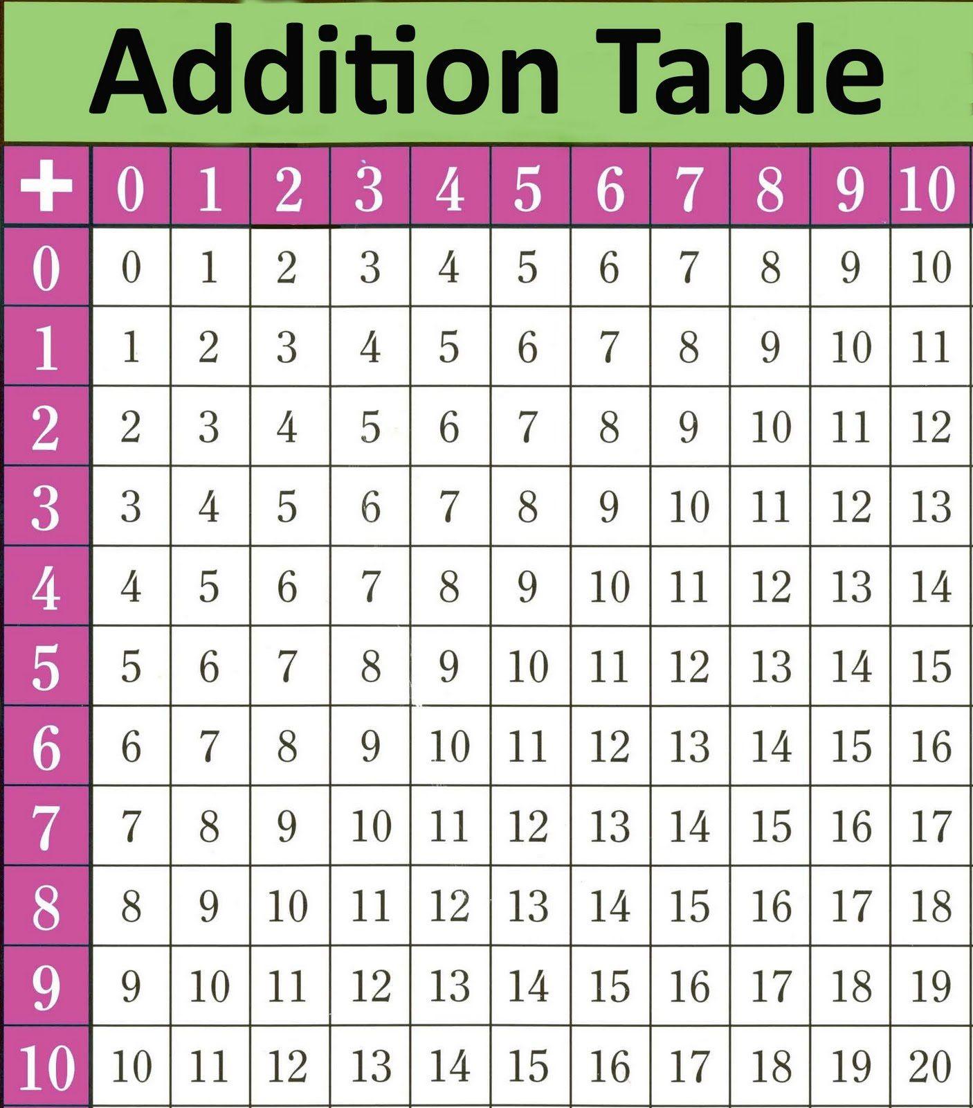 Printable Math Table Charts Activity Shelter Addition Chart Math Tables Math Charts