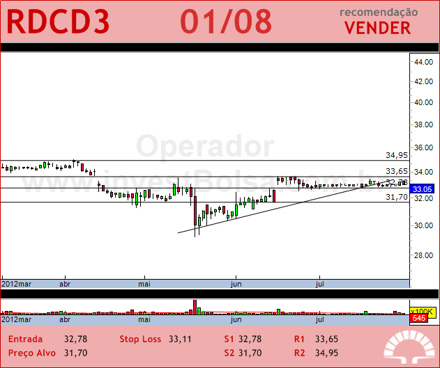 REDECARD - RDCD3 - 01/08/2012 #RDCD3 #analises #bovespa