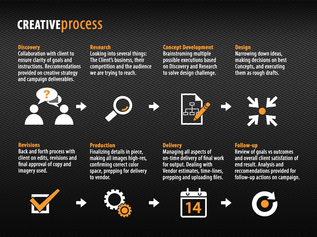 process art process flow chart design process design thinking process flow chart design human centered design brand design ux design user experience  [ 1024 x 768 Pixel ]