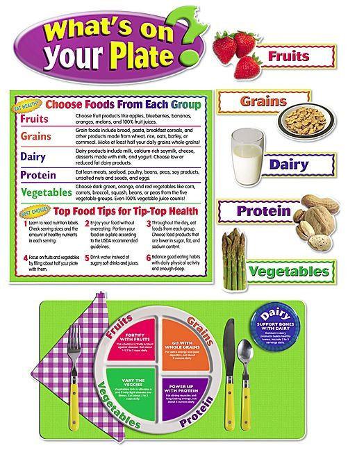 what s on your plate bulletin board portion sizes food