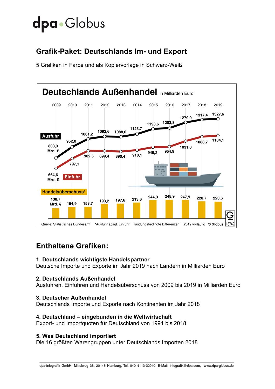 Deutschlands Im  und Export Grafik Paket – Unterrichtsmaterial ...