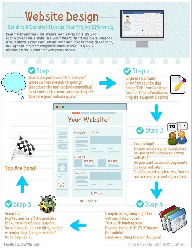 Website Design Infographic Website Design Simple Web Design Web Development Design Infographic Website