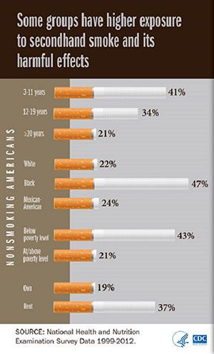 What Are The Effects Of Second Hand Smoking