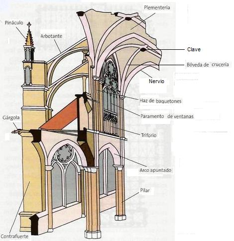 Historia del arte catedral de chartres el sistema de for Arquitectura gotica partes