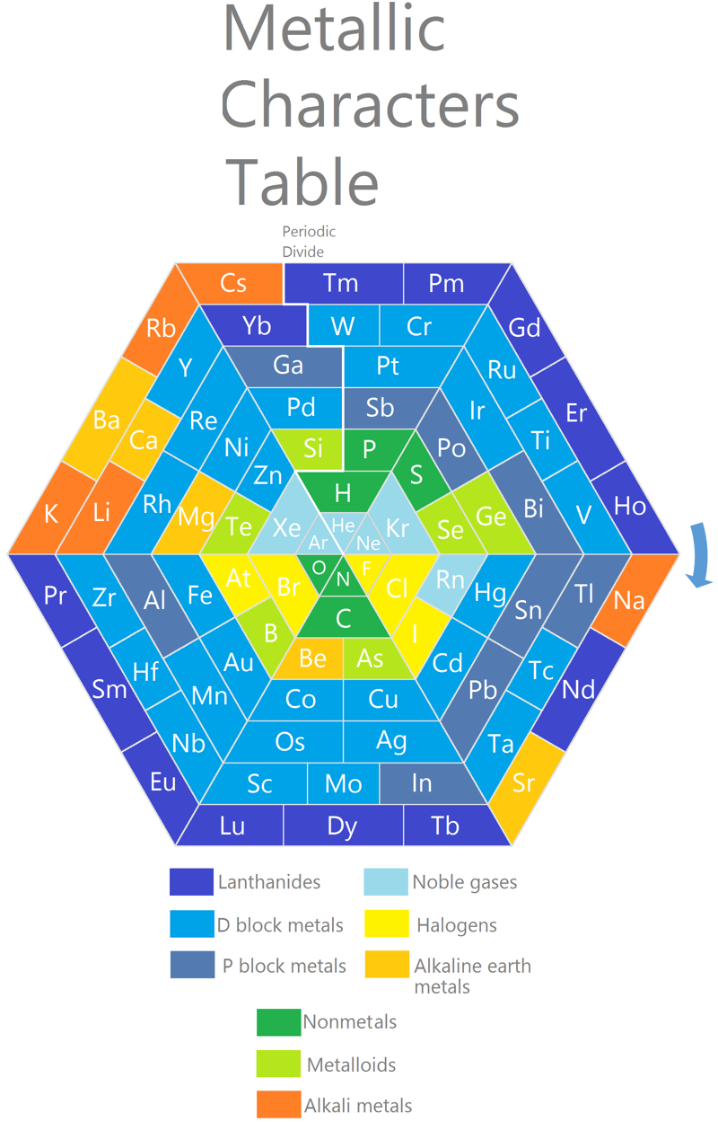 Metallic characters table 2014 periodic tables of pinterest metallic characters table 2014 urtaz