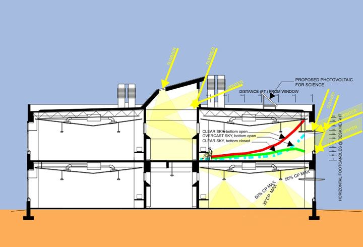 65641232133931Clackamas-High-School--Diagram-Section-Daylighting ...