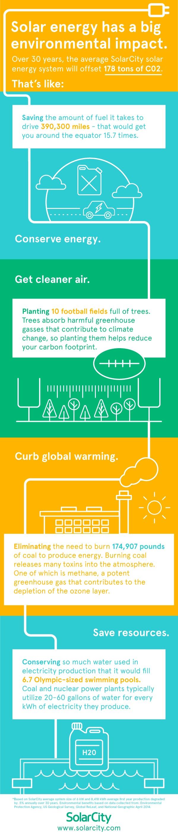 Infographic Solar Energy Has A Big Environmental Impact Solar Energy Solar Environmental Impact