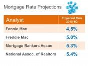 Mortgage Rate Projections for 2015 4th Quarter...wish I had a crystal ball! kbertolo@republicmortgage.com