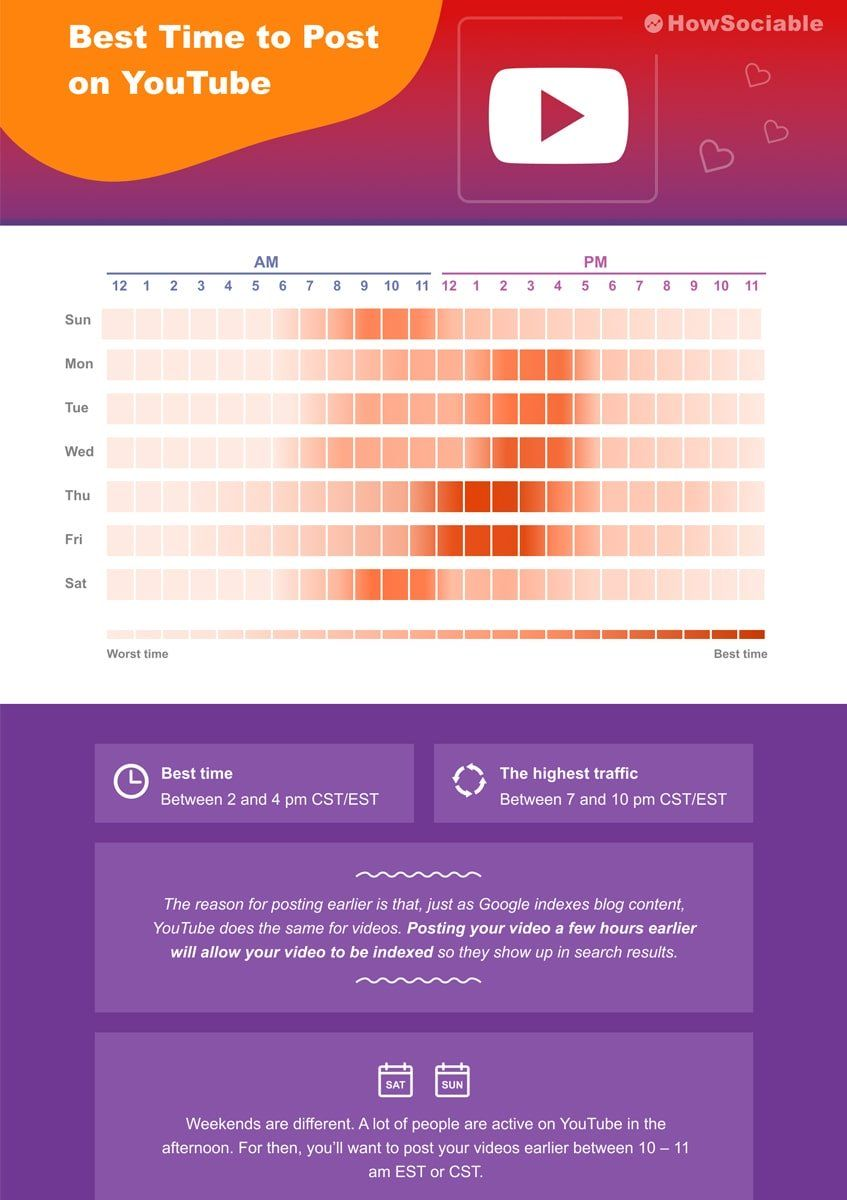 Best time to post on youtube in 2020 guide infographic