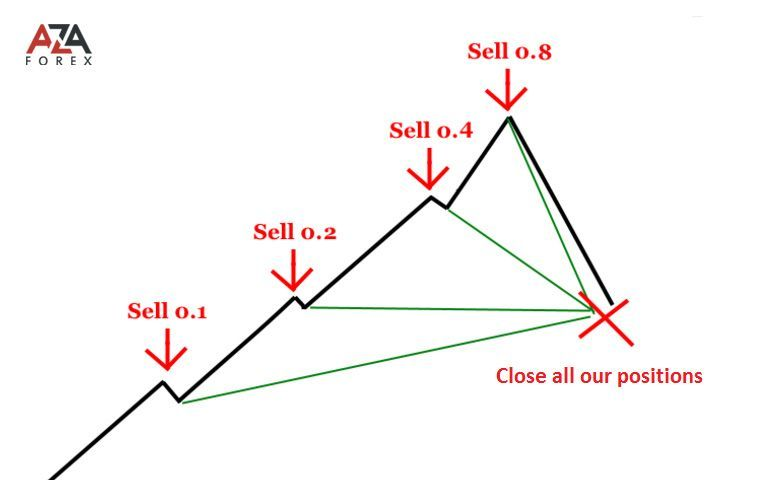 Forex Strategy By Martingale Method Fantastic Forex Tips And