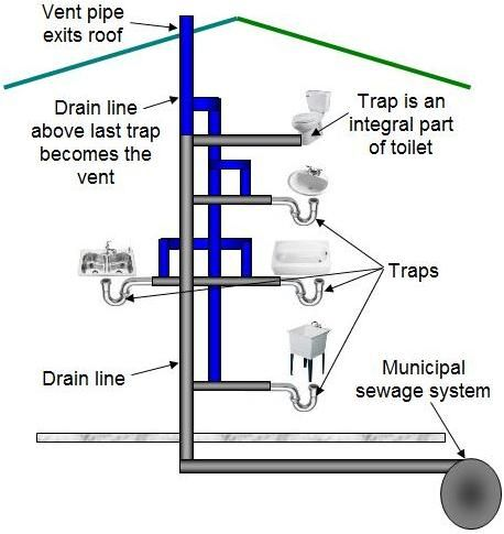 House drain system 2015 winter steel house studio pinterest house construction and toilet - How to run plumbing collection ...