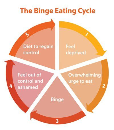 Binge eating cycle This is not at all to lose weight, but ...