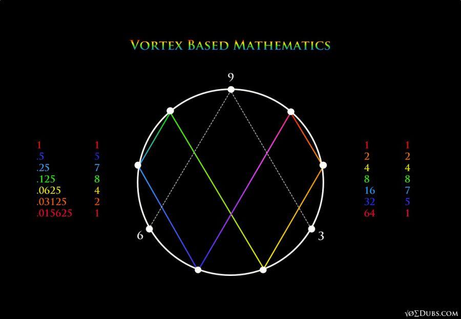 Nikola Tesla 3 6 9 Vortex Nikola Tesla Mathematics