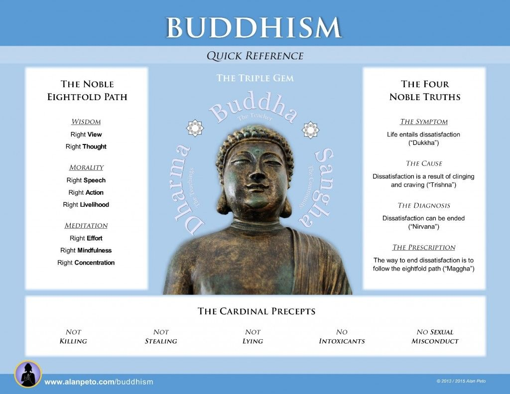 Buddhism Is Such A Fascinating And Interesting Way Of Life, However  Understanding Some Of The