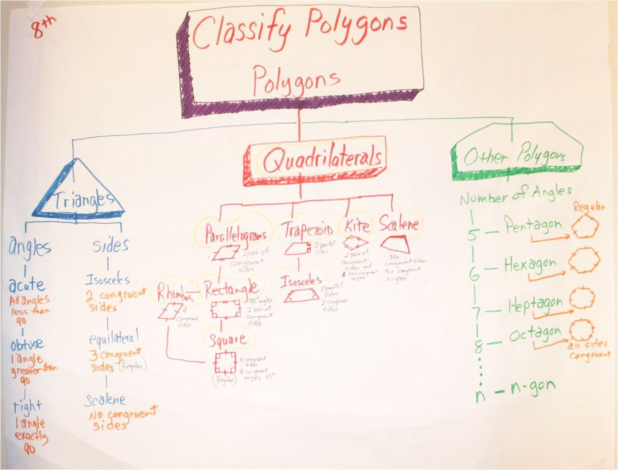 Midweek Map Classifying Polygons