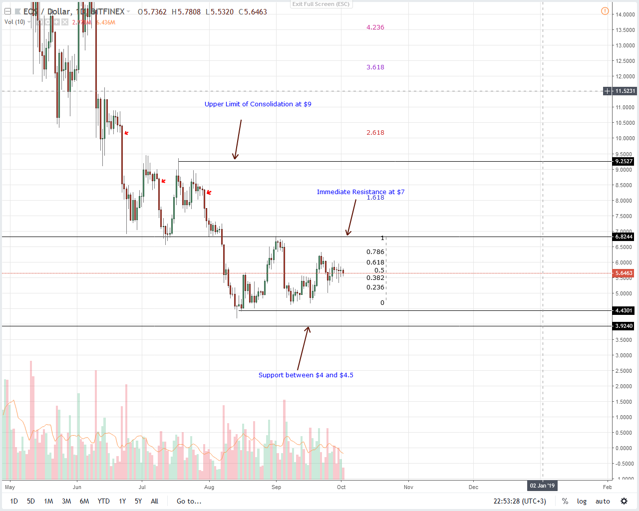 Cardano Price Analysis: Stellar Lumens and Litecoin Stabilizing the