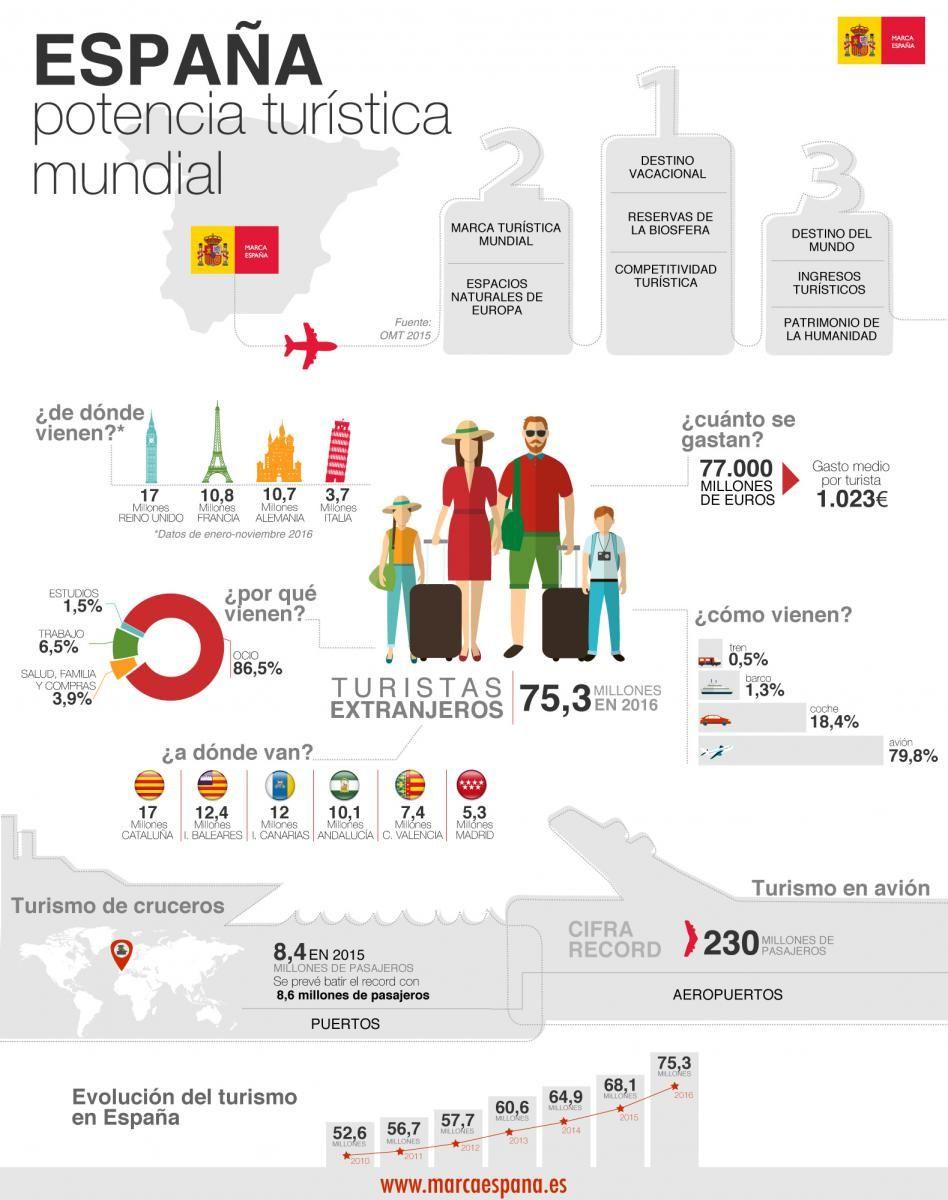 Infografia:España, potencia turística mundial