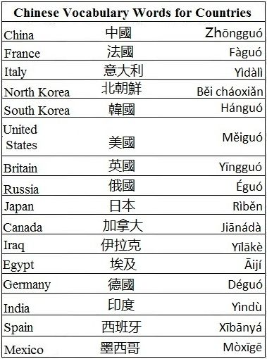 Chinese Vocabulary Words for Countries - Learn Chinese | Chinese ...