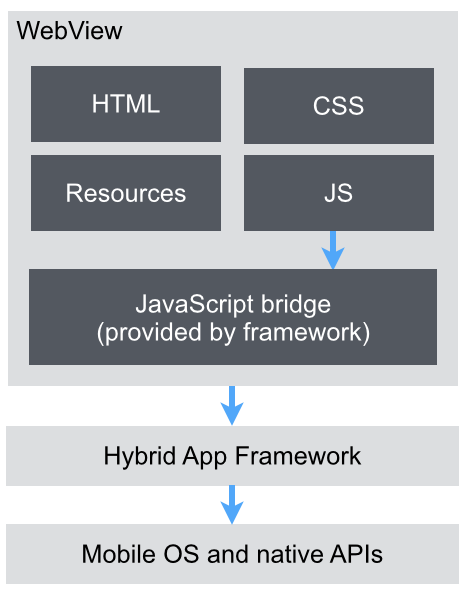 Front End Developer Interview Questions And Answers Pdf In 2020 Ionic Interview Questions And Answers Framework